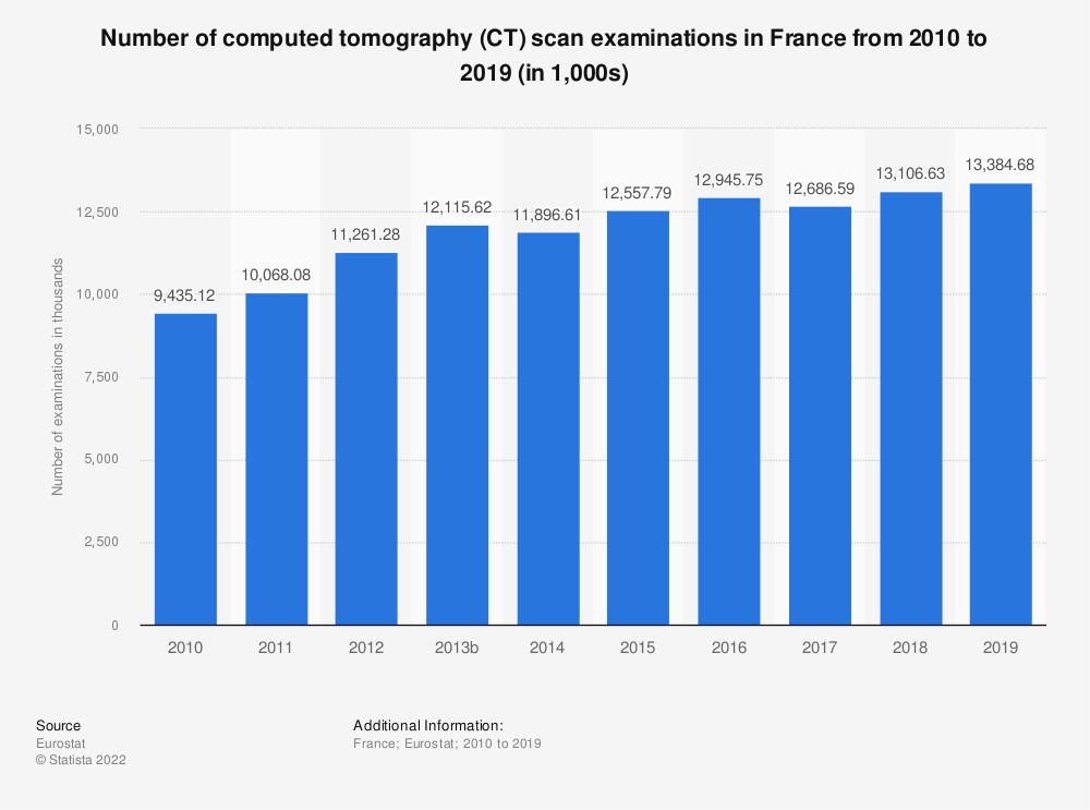 Statistic: Number of computed tomography (CT) scan examinations in France from 2008 to 2015 (in 1,000) | Statista