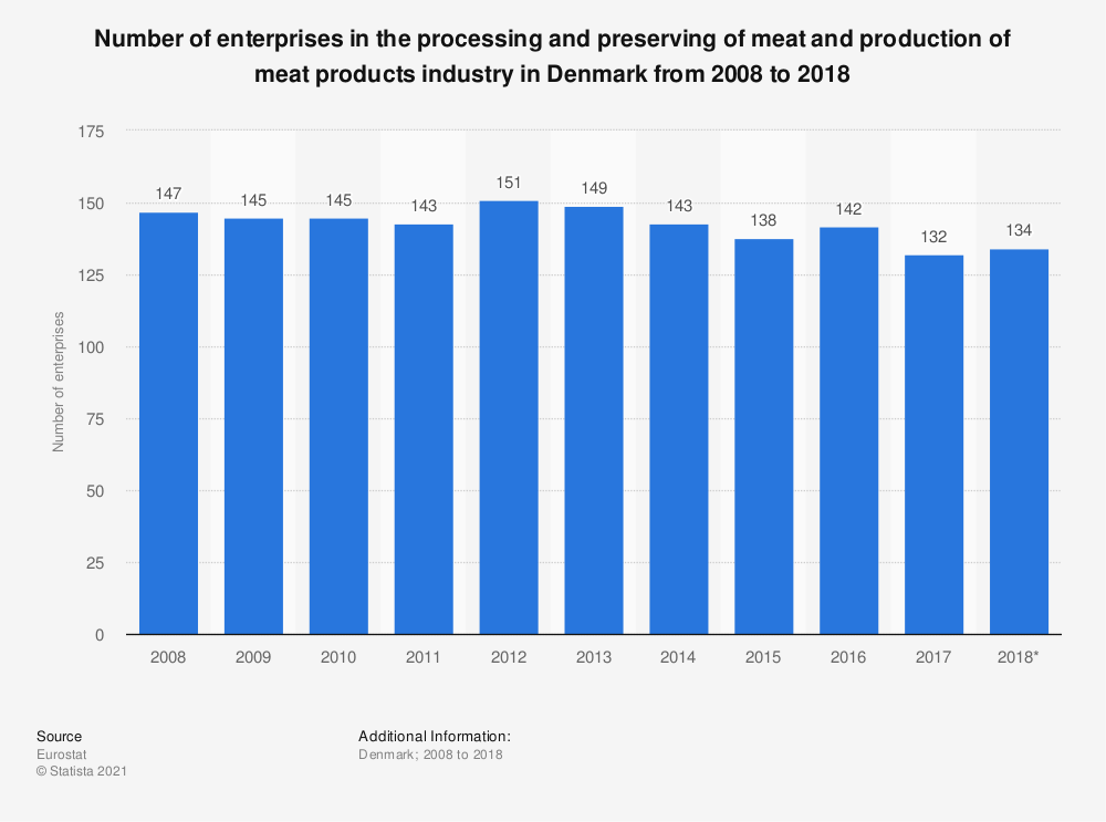 Statistic: Number of enterprises in the processing and preserving of meat and production of meat products industry in Denmark from 2008 to 2018 | Statista