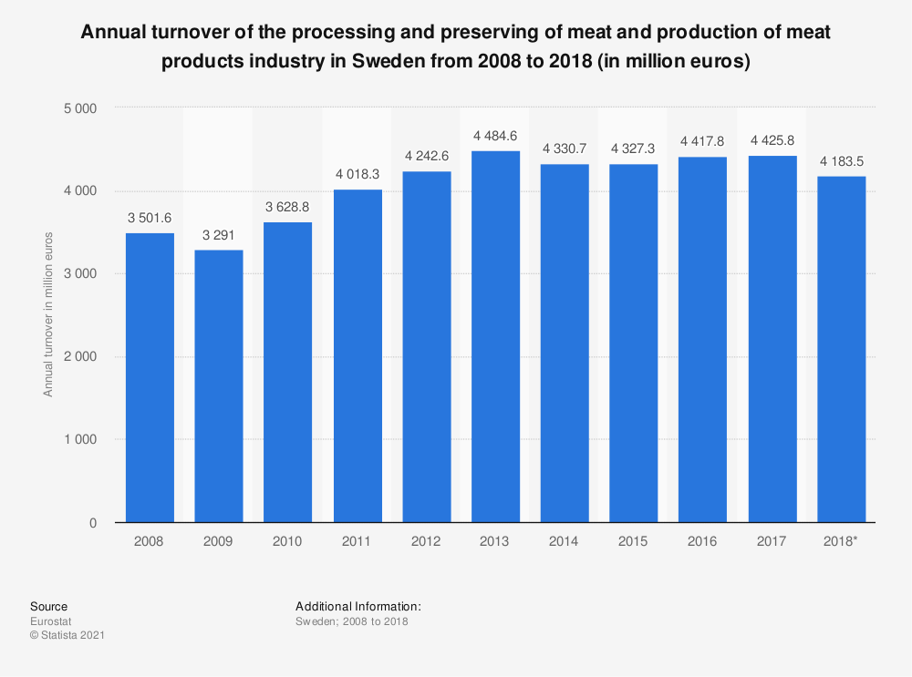 Statistic: Annual turnover of the processing and preserving of meat and production of meat products industry in Sweden from 2008 to 2016 (in million euros) | Statista