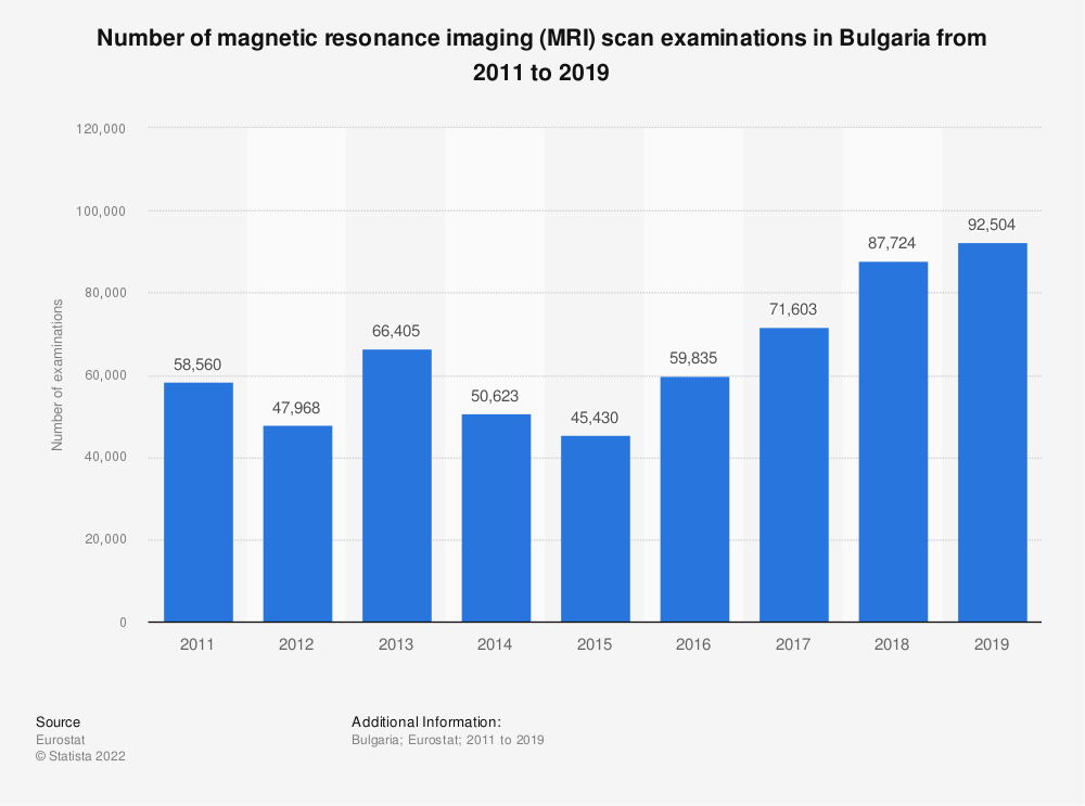 Statistic: Number of magnetic resonance imaging (MRI) scan examinations in Bulgaria from 2011 to 2016 | Statista