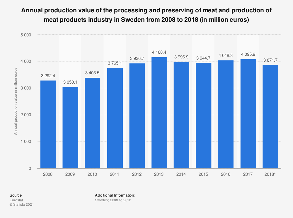 Statistic: Annual production value of the processing and preserving of meat and production of meat products industry in Sweden from 2008 to 2016 (in million euros) | Statista