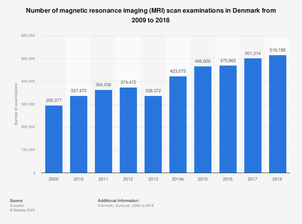 Statistic: Number of magnetic resonance imaging (MRI) scan examinations in Denmark from 2008 to 2016 | Statista