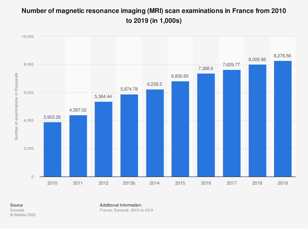 Statistic: Number of magnetic resonance imaging (MRI) scan examinations in France from 2008 to 2016 (in 1,000) | Statista