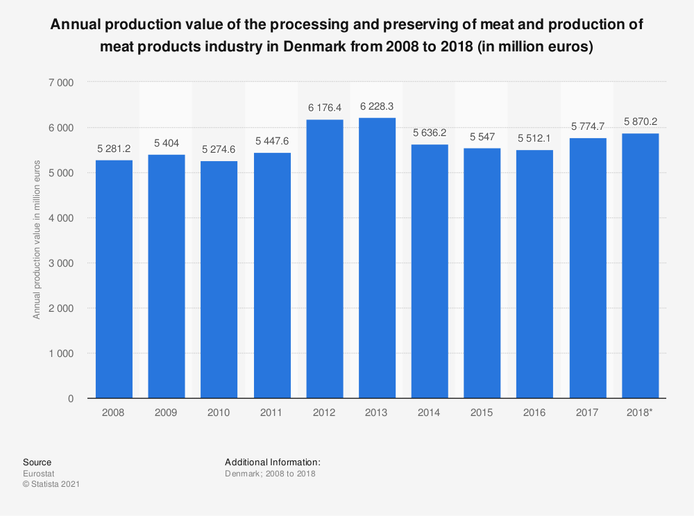 Statistic: Annual production value of the processing and preserving of meat and production of meat products industry in Denmark from 2008 to 2018 (in million euros) | Statista