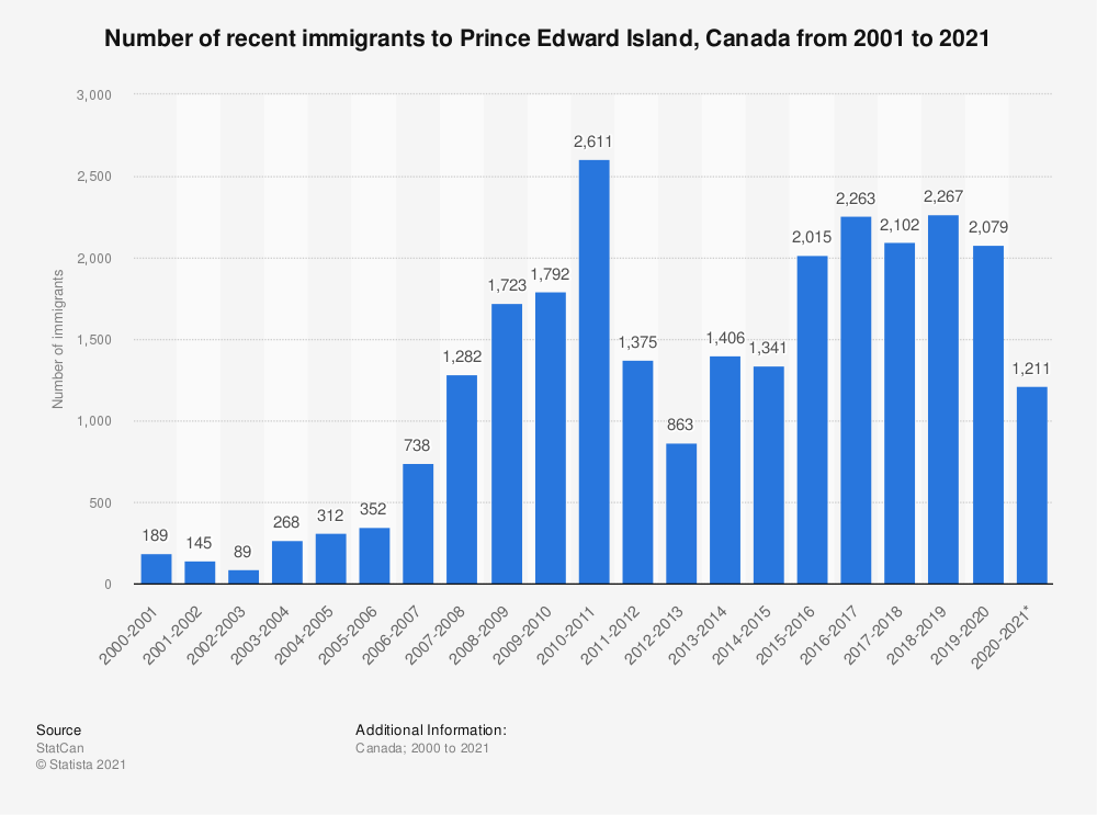 Statistic: Number of recent immigrants to Prince Edward Island, Canada, from 2000 to 2018 | Statista