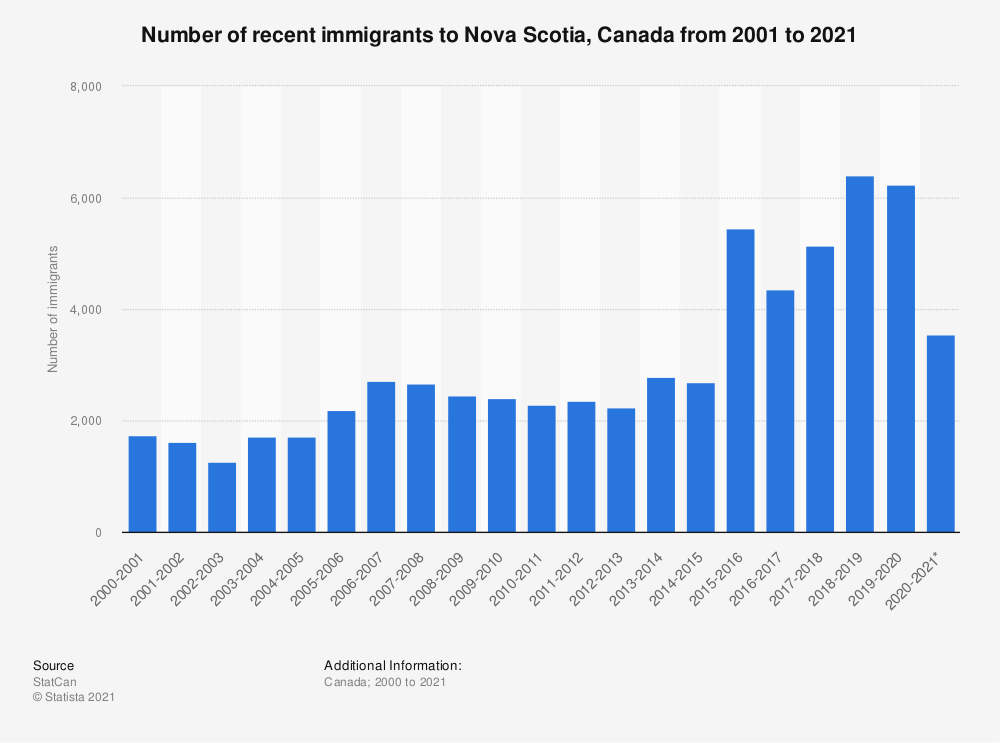 Statistic: Number of recent immigrants to Nova Scotia, Canada from 2001 to 2020 | Statista