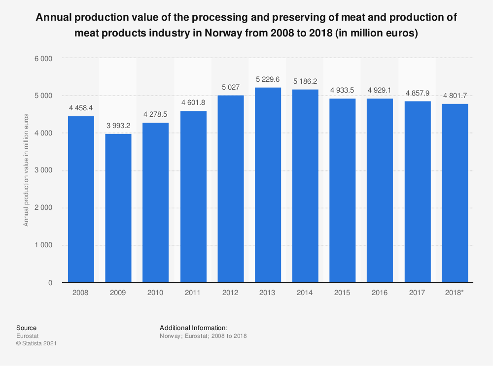 Statistic: Annual production value of the processing and preserving of meat and production of meat products industry in Norway from 2008 to 2016 (in million euros) | Statista