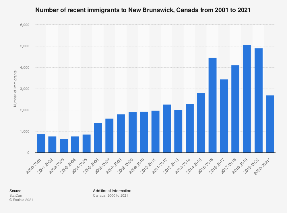 Statistic: Number of recent immigrants to New Brunswick, Canada from 2000 to 2019 | Statista