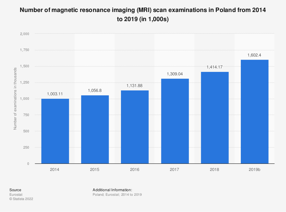 Statistic: Number of magnetic resonance imaging (MRI) scan examinations in Poland from 2012 to 2016 (in 1,000) | Statista