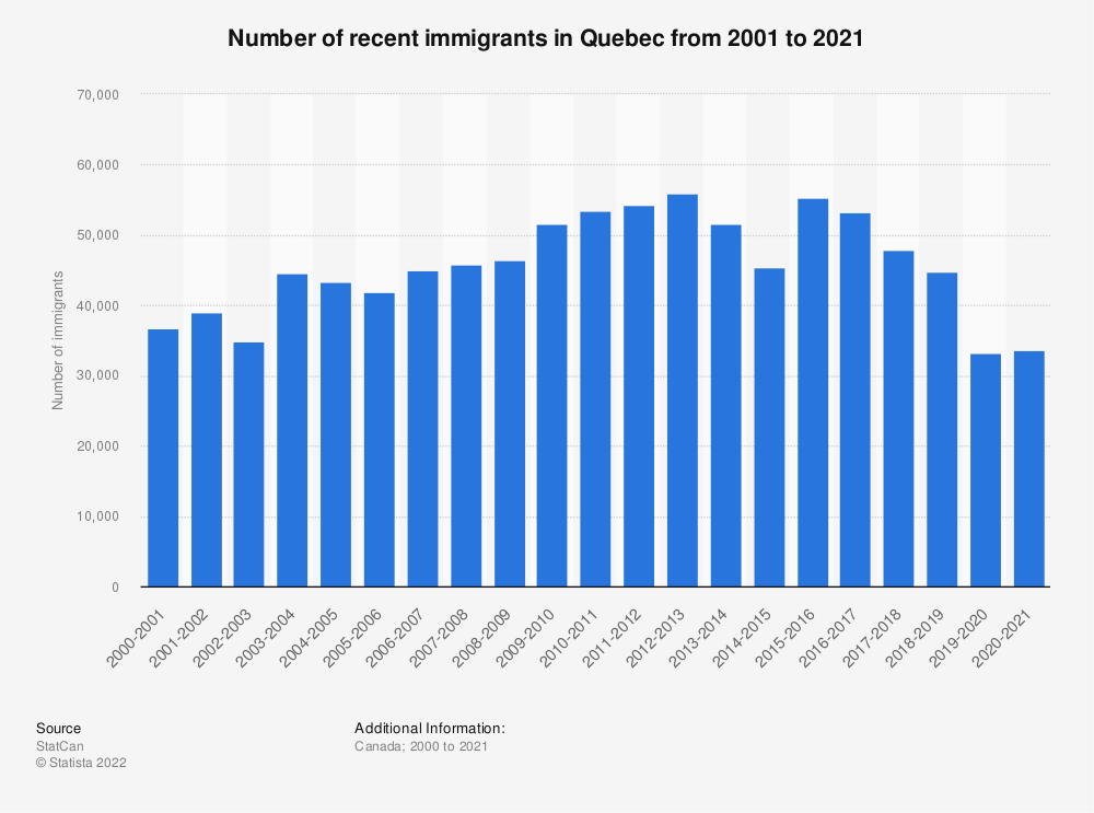 Statistic: Number of recent immigrants in Quebec from 2000 to 2019 | Statista