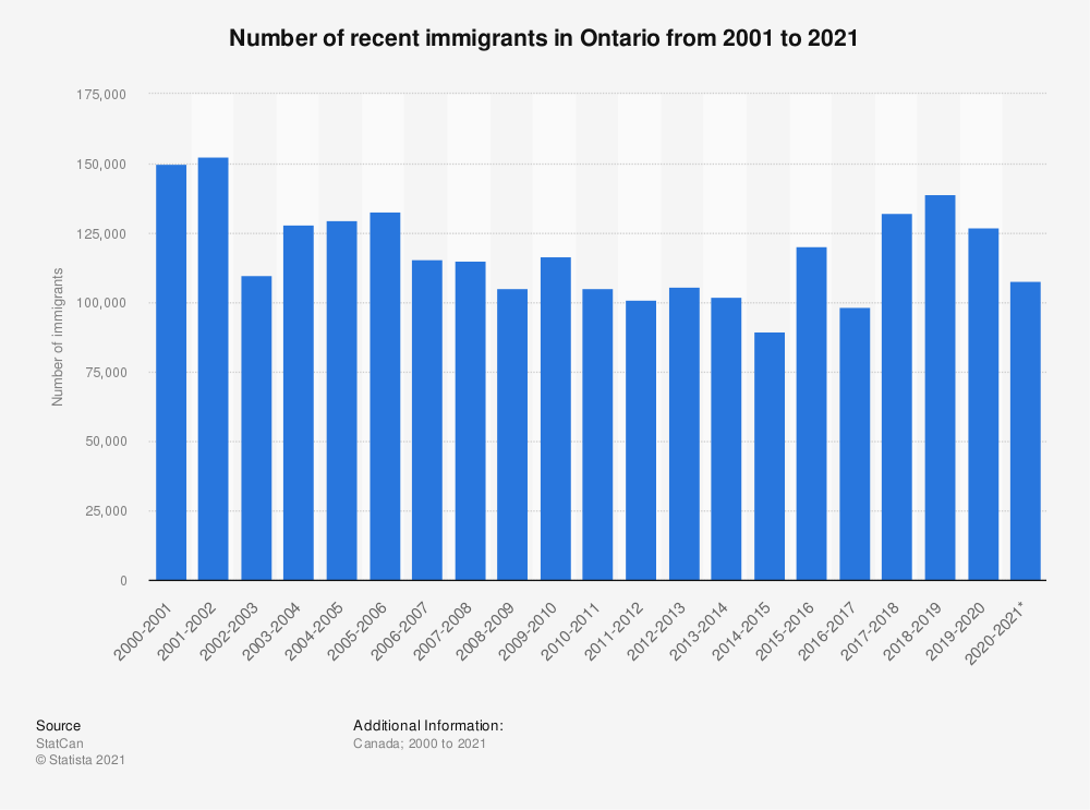 Statistic: Number of recent immigrants in Ontario from 2001 to 2020 | Statista