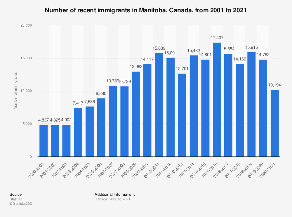 Statistic: Number of recent immigrants in Manitoba, Canada, from 2000 to 2018 | Statista
