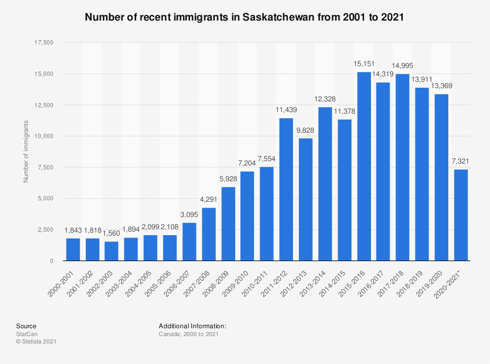 Statistic: Number of recent immigrants in Saskatchewan from 2000 to 2018 | Statista