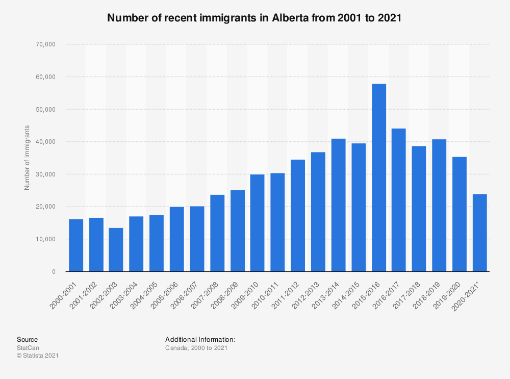 Statistic: Number of recent immigrants in Alberta from 2000 to 2019 | Statista
