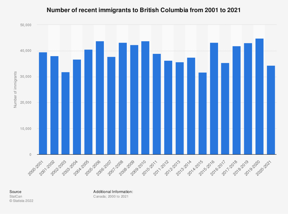 Statistic: Number of recent immigrants to British Columbia from 2000 to 2018 | Statista