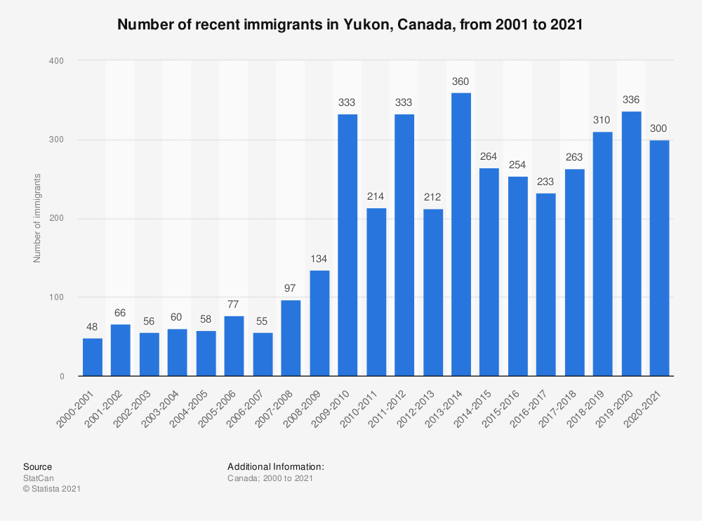 Statistic: Number of recent immigrants in Yukon, Canada, from 2000 to 2018 | Statista