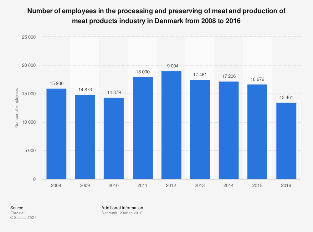 Statistic: Number of employees in the processing and preserving of meat and production of meat products industry in Denmark from 2008 to 2016 | Statista