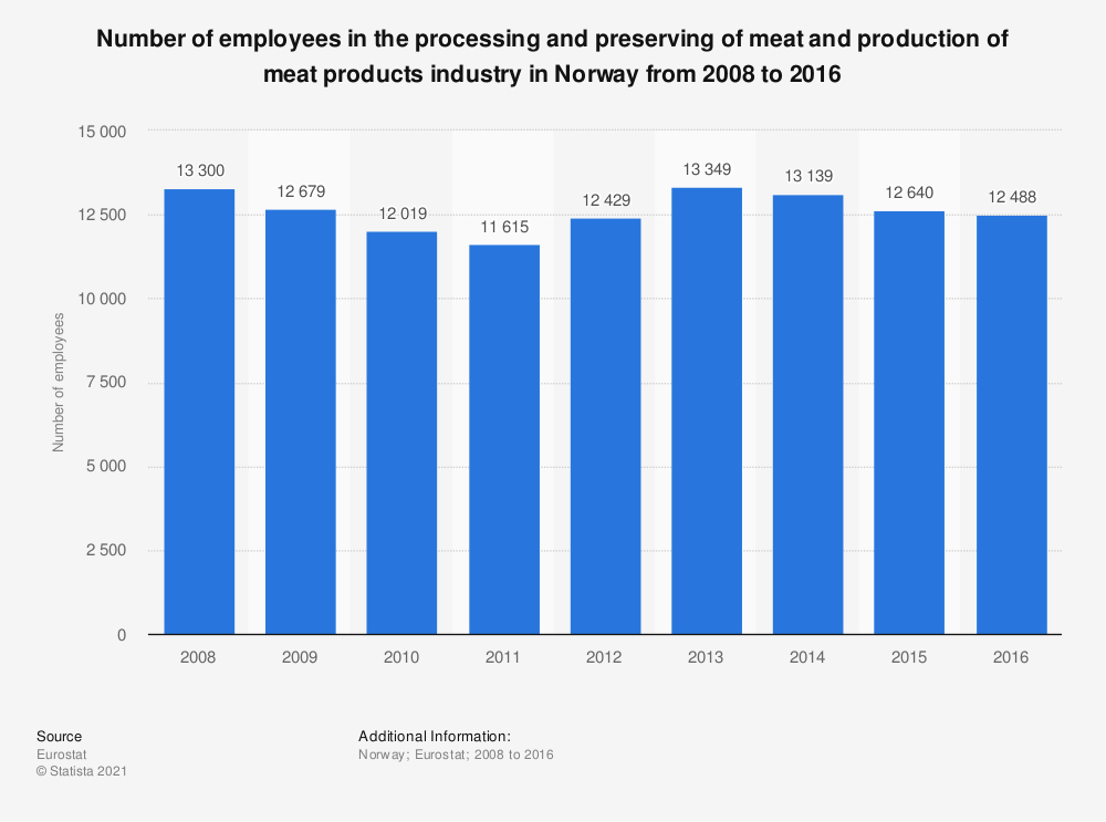 Statistic: Number of employees in the processing and preserving of meat and production of meat products industry in Norway from 2008 to 2016 | Statista