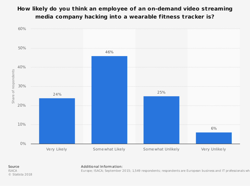 Statistic: How likely do you think an employee of an on-demand video streaming media company hacking into a wearable fitness tracker is?  | Statista