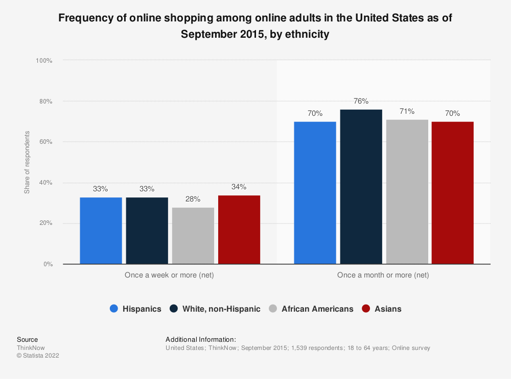 Statistic: Frequency of online shopping among online adults in the United States as of September 2015, by ethnicity | Statista