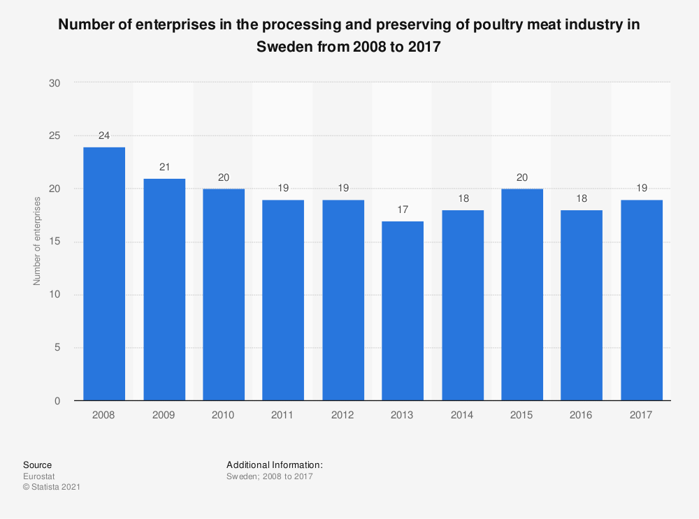 Statistic: Number of enterprises in the processing and preserving of poultry meat industry in Sweden from 2008 to 2015 | Statista