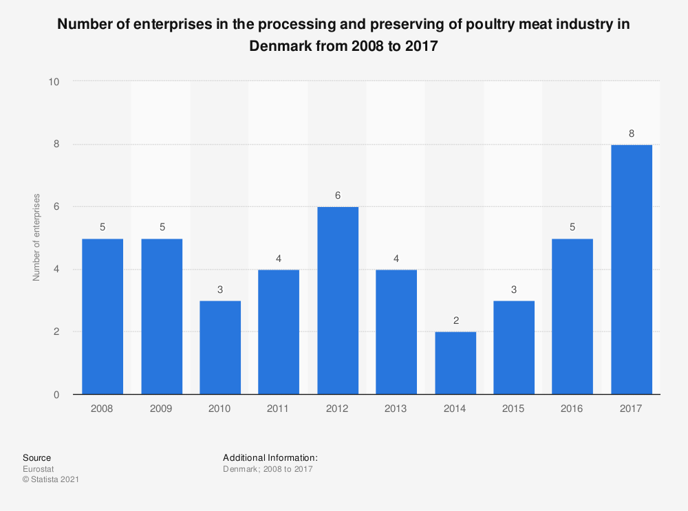 Statistic: Number of enterprises in the processing and preserving of poultry meat industry in Denmark from 2008 to 2017 | Statista