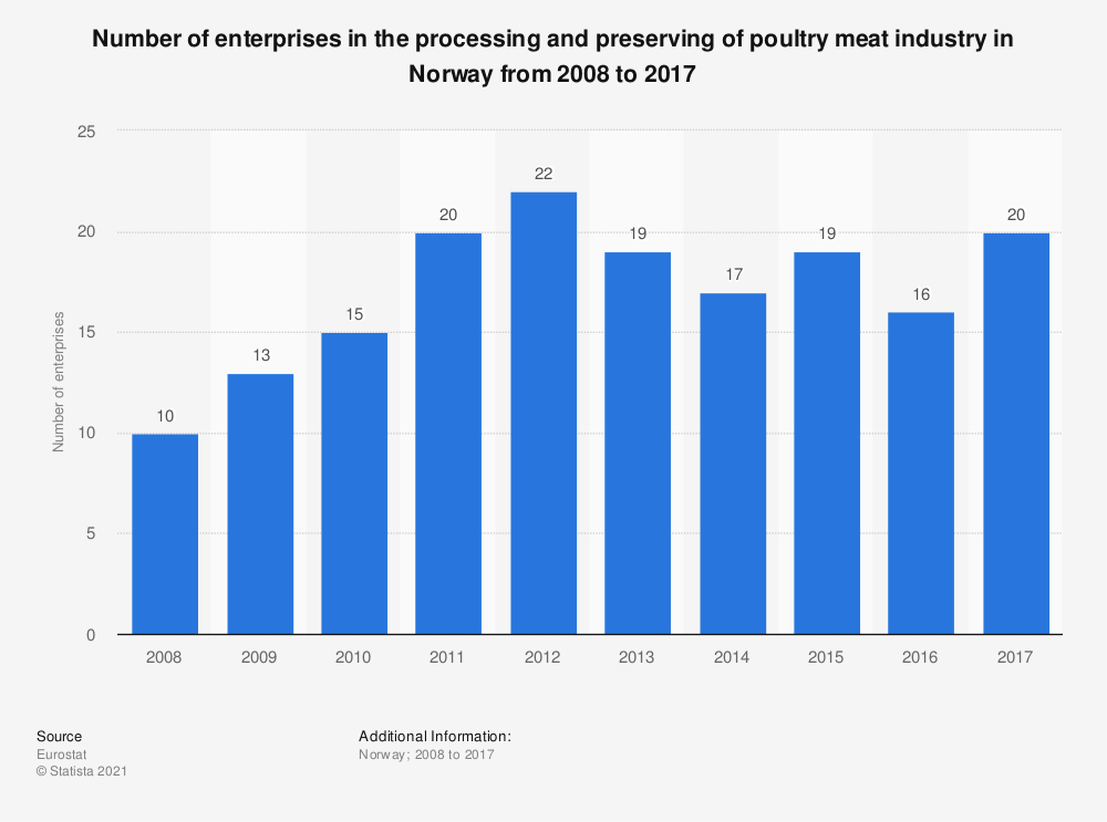 Statistic: Number of enterprises in the processing and preserving of poultry meat industry in Norway from 2008 to 2015 | Statista