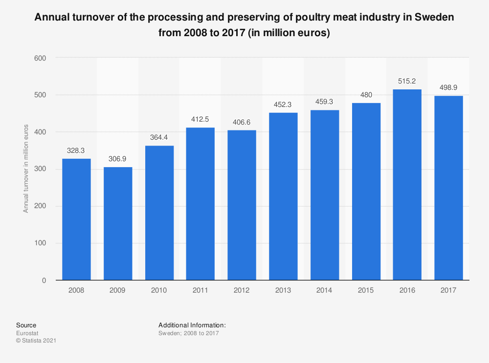 Statistic: Annual turnover of the processing and preserving of poultry meat industry in Sweden from 2008 to 2017 (in million euros) | Statista