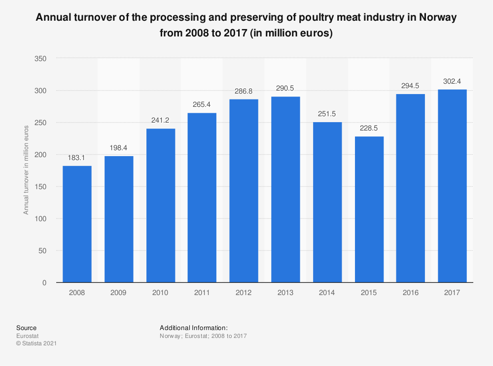 Statistic: Annual turnover of the processing and preserving of poultry meat industry in Norway from 2008 to 2015 (in million euros) | Statista