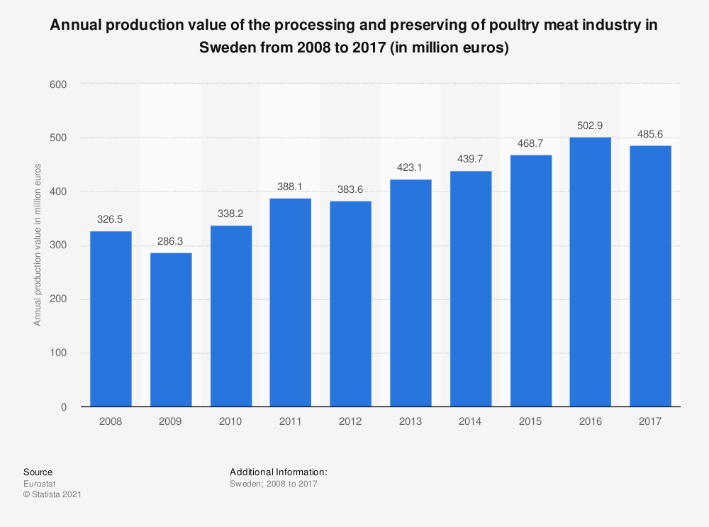 Statistic: Annual production value of the processing and preserving of poultry meat industry in Sweden from 2008 to 2015 (in million euros) | Statista