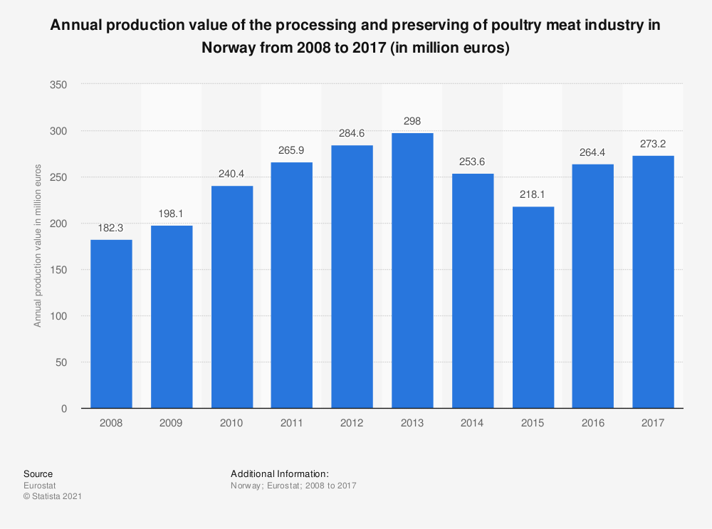 Statistic: Annual production value of the processing and preserving of poultry meat industry in Norway from 2008 to 2017 (in million euros) | Statista