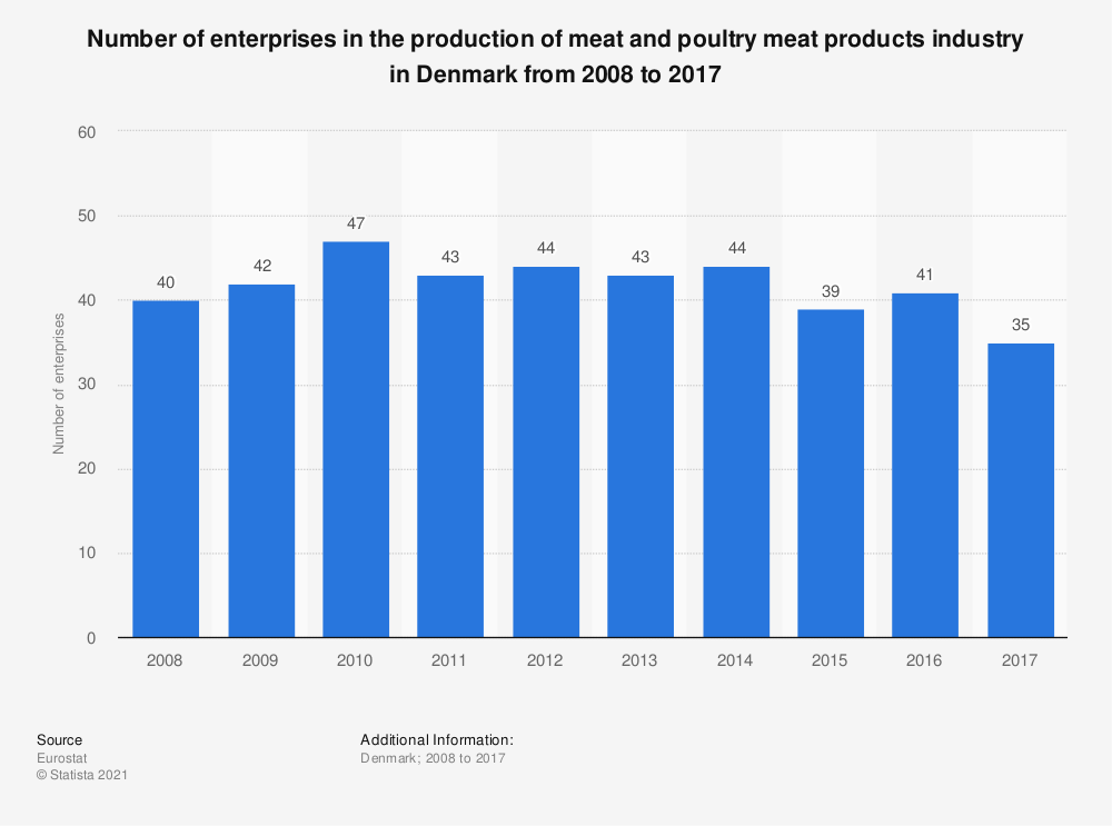 Statistic: Number of enterprises in the production of meat and poultry meat products industry in Denmark from 2008 to 2017 | Statista