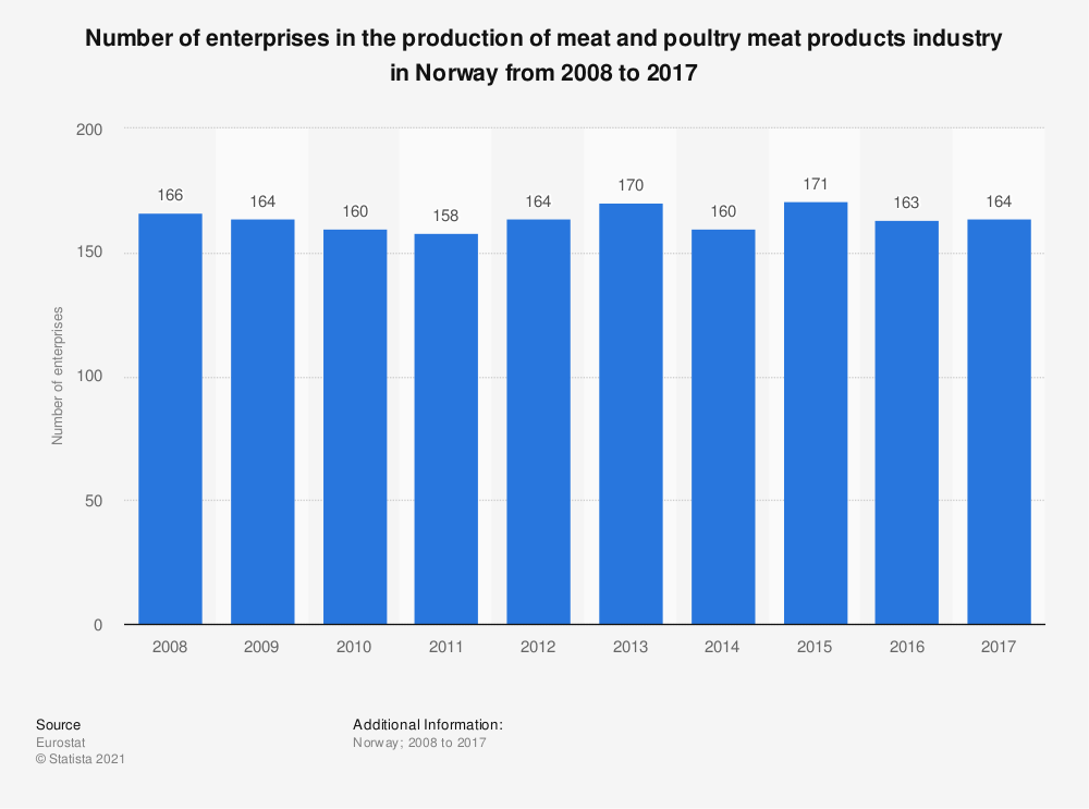 Statistic: Number of enterprises in the production of meat and poultry meat products industry in Norway from 2008 to 2017 | Statista
