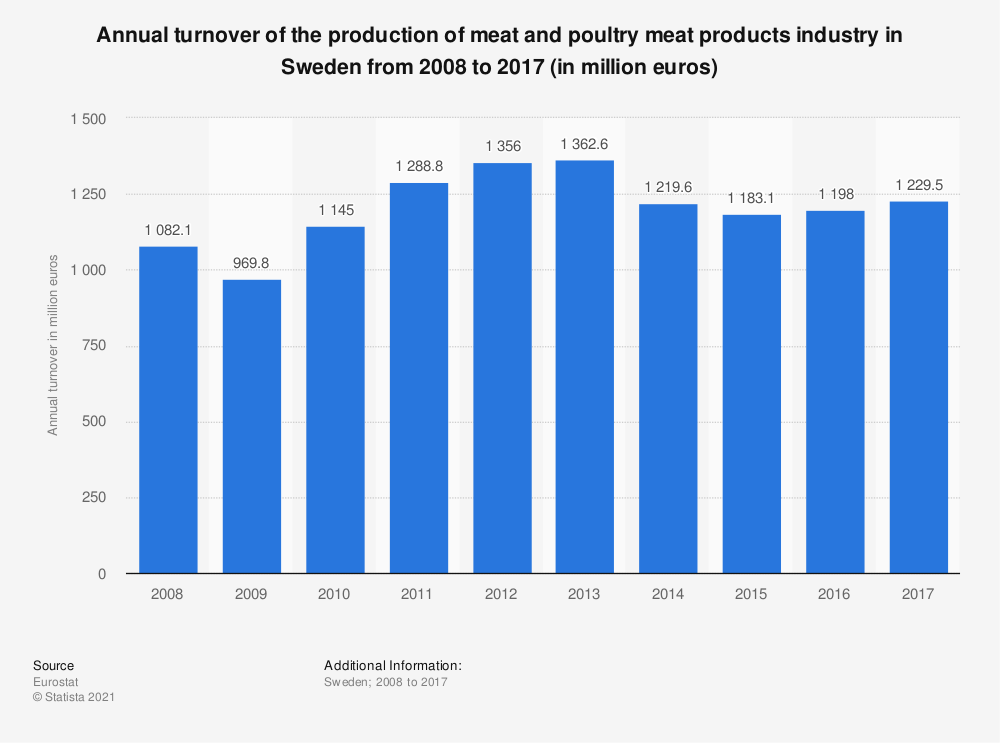 Statistic: Annual turnover of the production of meat and poultry meat products industry in Sweden from 2008 to 2017 (in million euros) | Statista