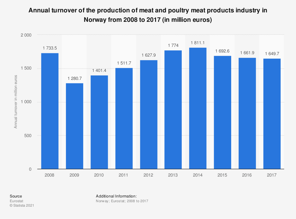 Statistic: Annual turnover of the production of meat and poultry meat products industry in Norway from 2008 to 2017 (in million euros) | Statista