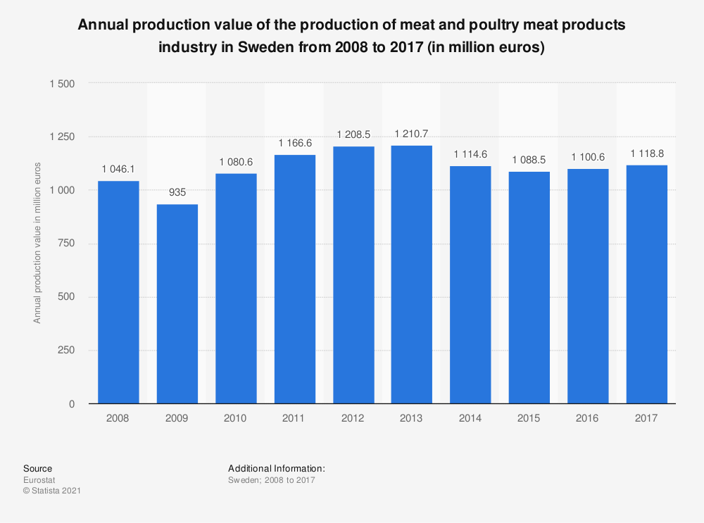 Statistic: Annual production value of the production of meat and poultry meat products industry in Sweden from 2008 to 2015 (in million euros) | Statista