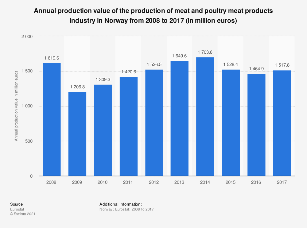 Statistic: Annual production value of the production of meat and poultry meat products industry in Norway from 2008 to 2015 (in million euros) | Statista