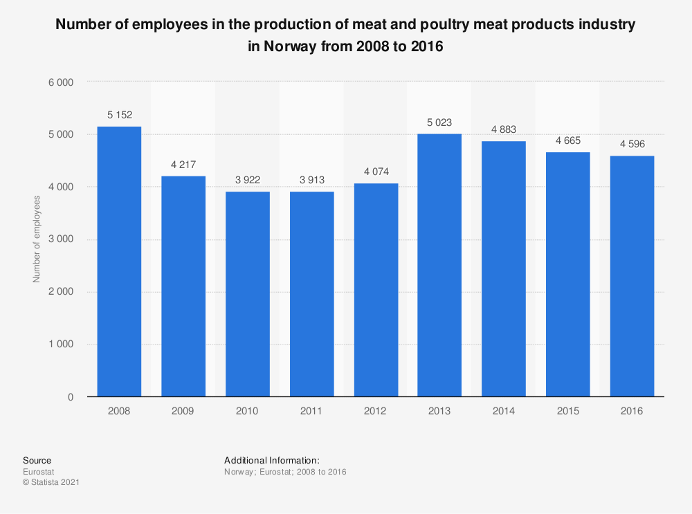 Statistic: Number of employees in the production of meat and poultry meat products industry in Norway from 2008 to 2016 | Statista