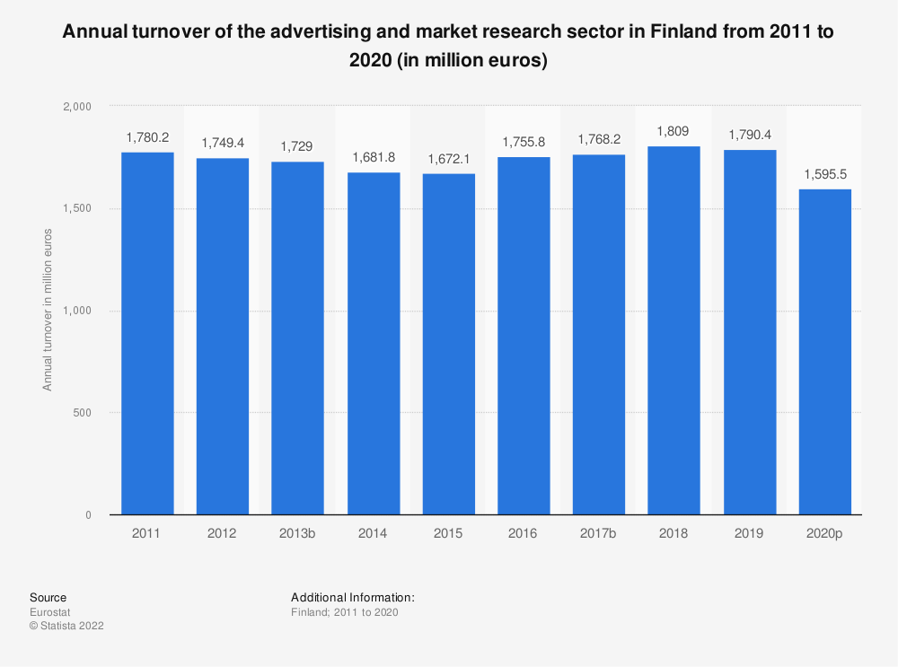 Statistic: Annual turnover of the advertising and market research sector in Finland from 2008 to 2016 (in million euros) | Statista