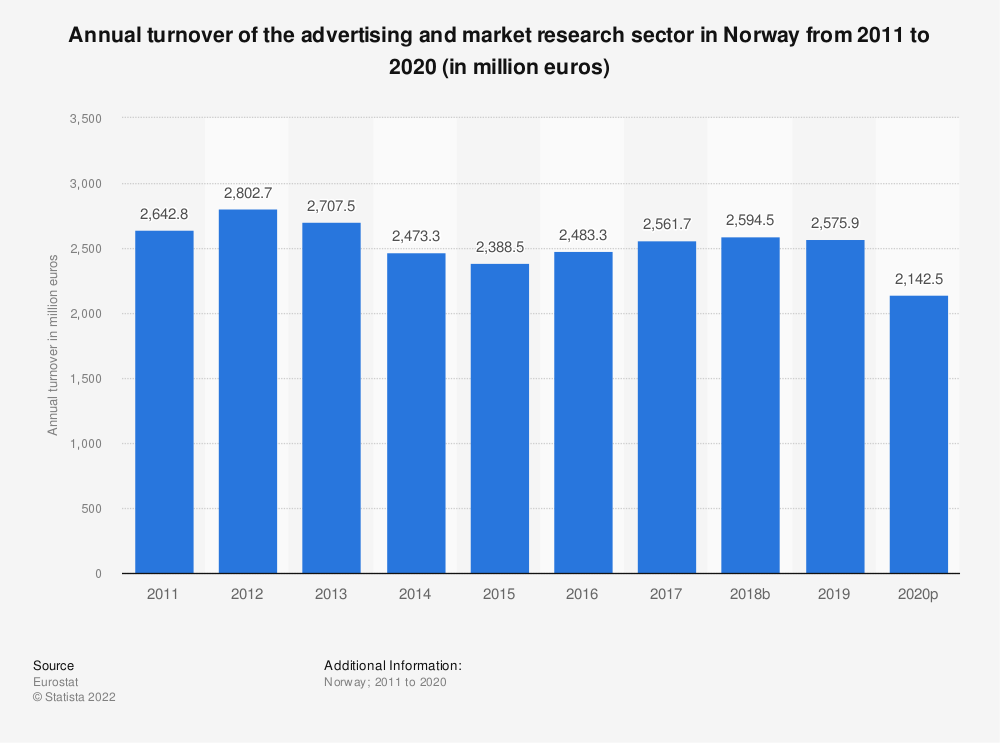 Statistic: Annual turnover of the advertising and market research sector in Norway from 2008 to 2016 (in million euros) | Statista