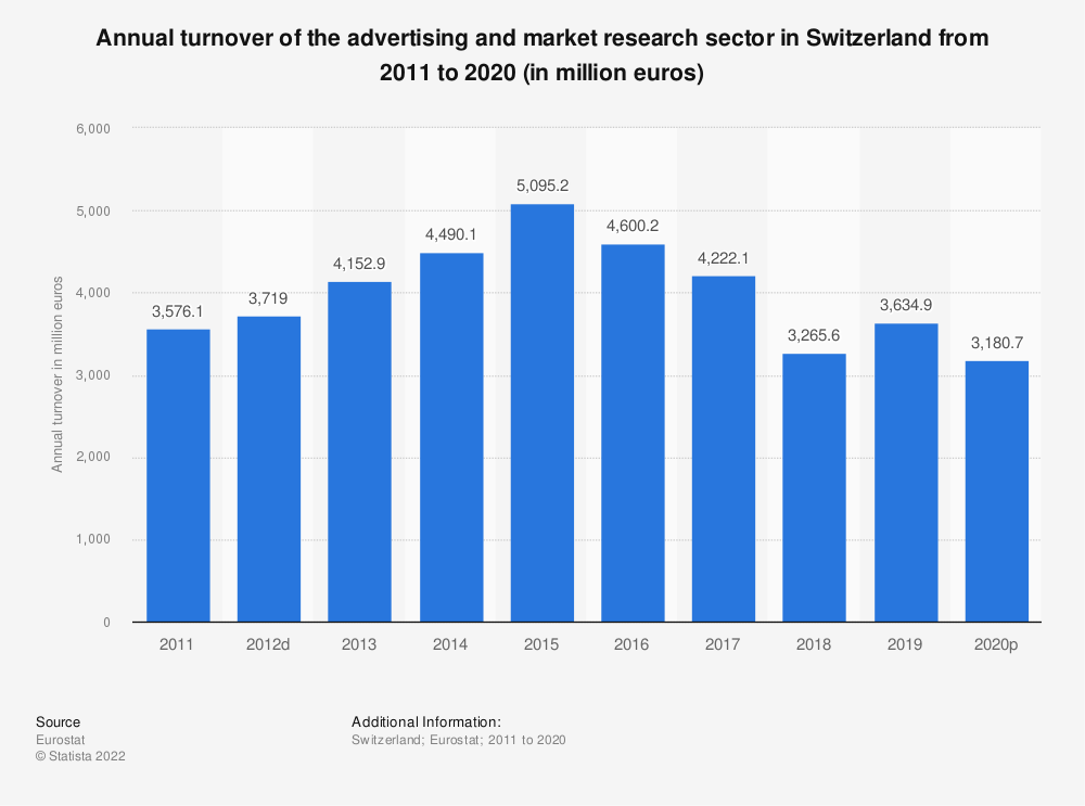 Statistic: Annual turnover of the advertising and market research sector in Switzerland from 2009 to 2015 (in million euros) | Statista