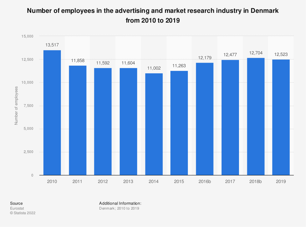 Statistic: Number of employees in the advertising and market research industry in Denmark from 2008 to 2016 | Statista