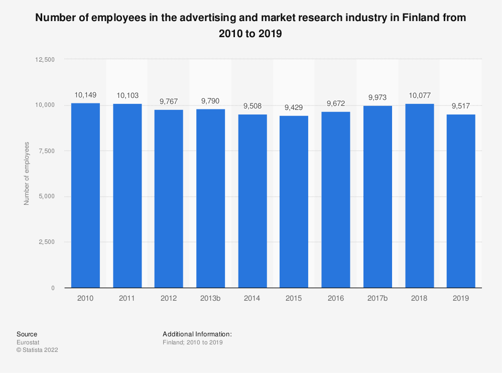 Statistic: Number of employees in the advertising and market research industry in Finland from 2008 to 2016 | Statista