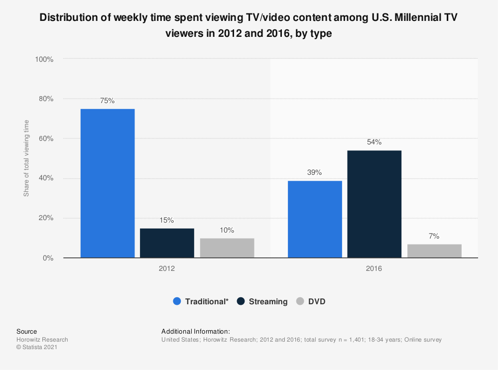 Statistic: Distribution of weekly time spent viewing TV/video content among U.S. Millennial TV viewers in 2012 and 2016, by type | Statista