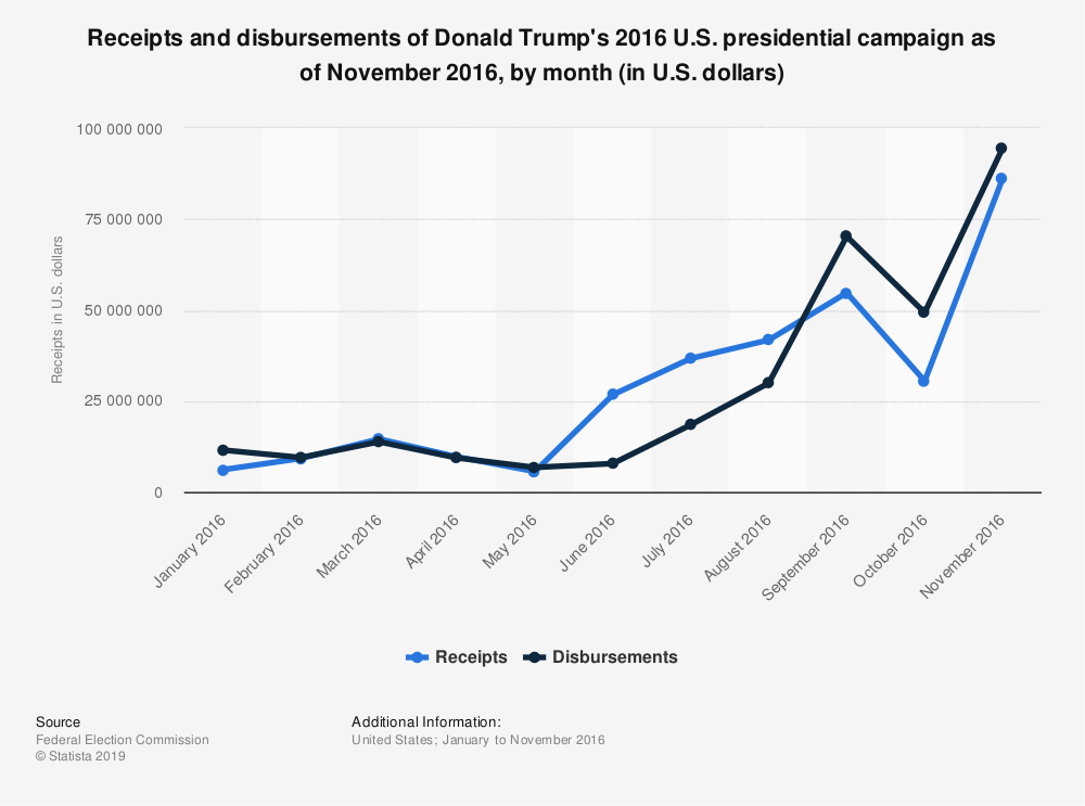 Statistic: Receipts and disbursements of Donald Trump's 2016 U.S. presidential campaign as of November 2016, by month (in U.S. dollars) | Statista