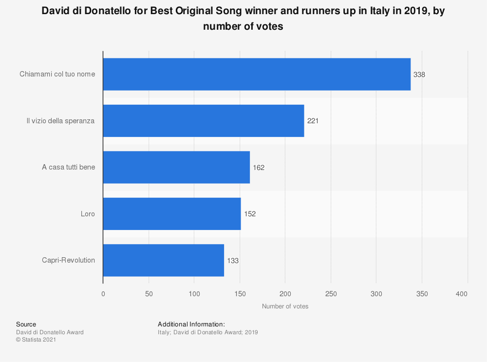 Statistic: David di Donatello for Best Original Song winner and runners up in Italy in 2019, by number of votes | Statista