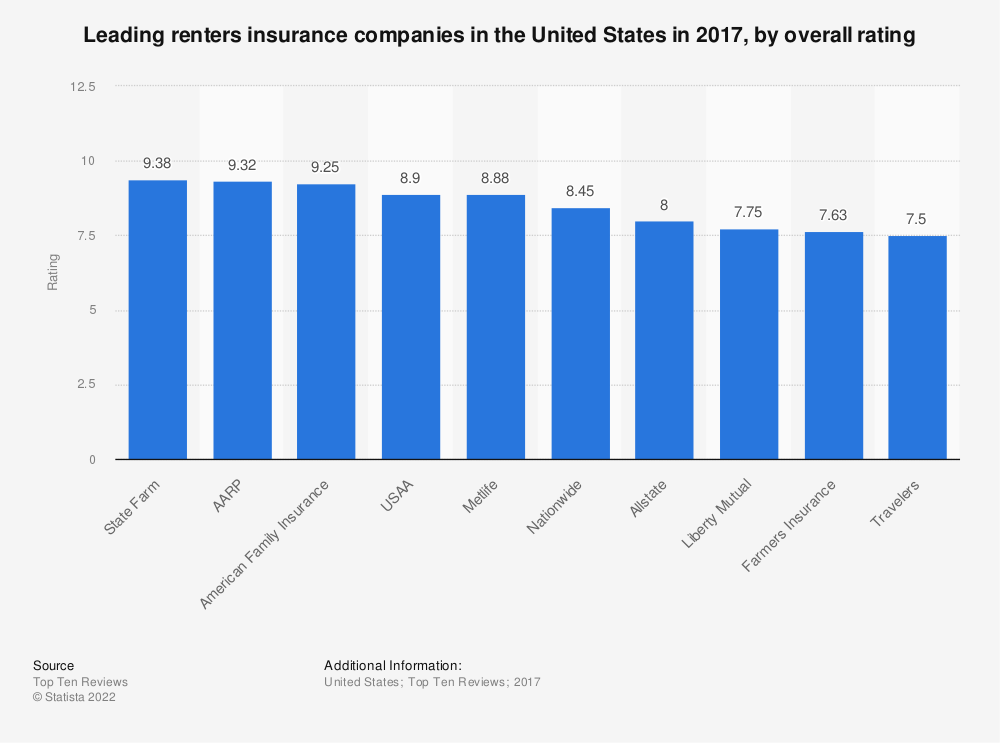 Statistic: Leading renters insurance companies in the United States in 2017, by overall rating | Statista