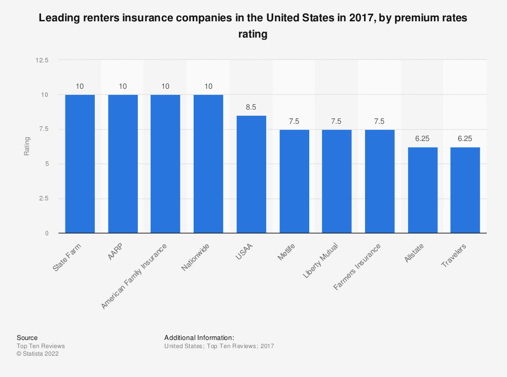 Statistic: Leading renters insurance companies in the United States in 2017, by premium rates rating | Statista