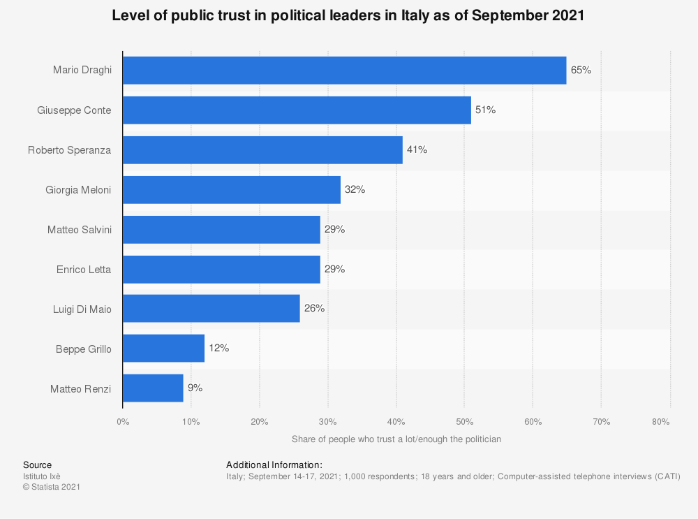 Statistic: Level of public trust in political leaders in Italy as of March 2020 | Statista
