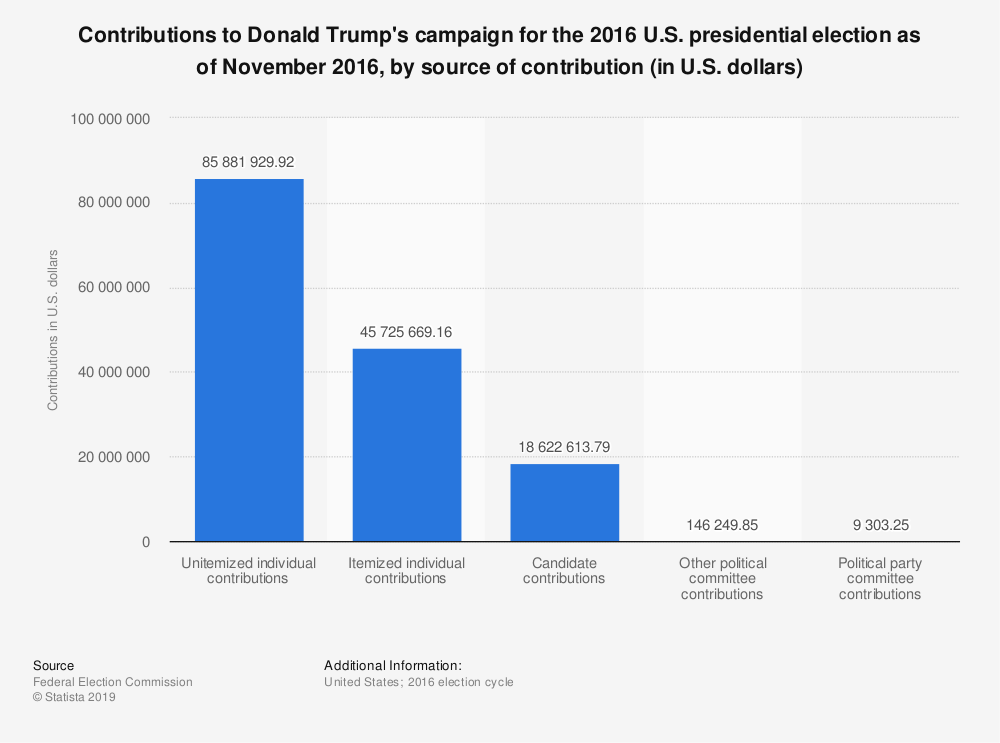Statistic: Contributions to Donald Trump's campaign for the 2016 U.S. presidential election as of November 2016, by source of contribution (in U.S. dollars) | Statista